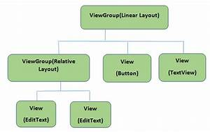 Xml In Android  Basics And Different Xml Files Used In Android
