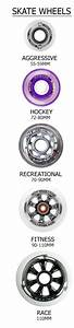 Buying Guide For Inline Skate Wheels