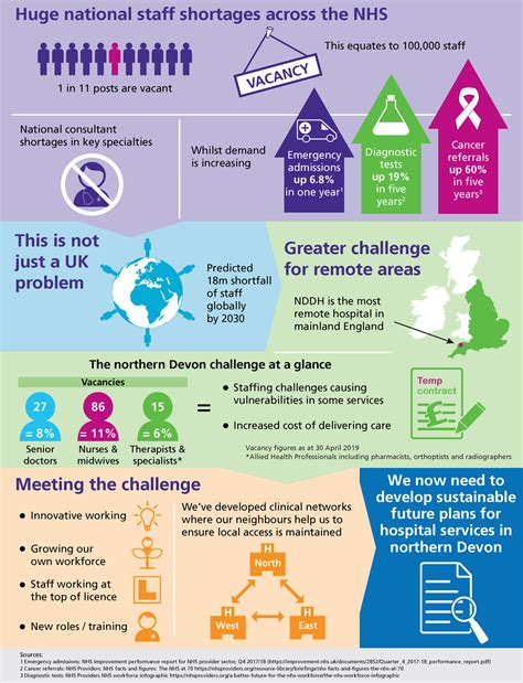 infographic explaining  workforce challenge northern