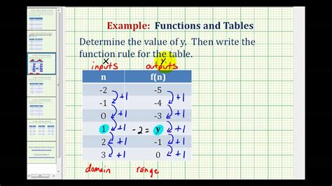 Write A Function Rule Given A Table Of Values