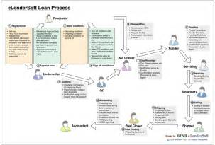 Mortgage Loan Underwriting Process