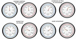 R134a Pressure Gauge Readings