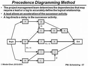 Precedence Diagram Creator