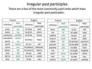 French Past Participle Irregular Verbs
