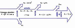 Calcul Puissance Moteur : calcul puissance transformateur triphas bande transporteuse caoutchouc ~ Medecine-chirurgie-esthetiques.com Avis de Voitures