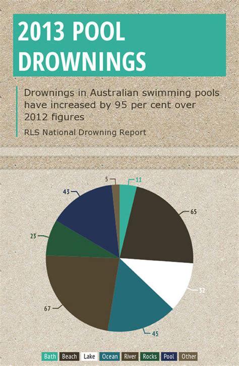 Australian Swimming Pool Drownings Double  Splash! Magazine