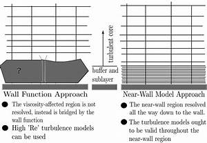 4  Schematic Of Wall Function And Near Wall Model Approach