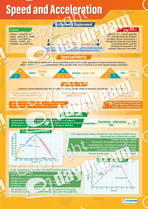 Speed And Acceleration  Science Poster