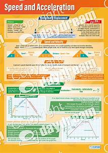 Online Printable Graph Paper Speed And Acceleration Science Poster