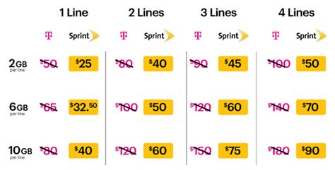 att iphone plans sprint launches lte plus network offers 50 verizon