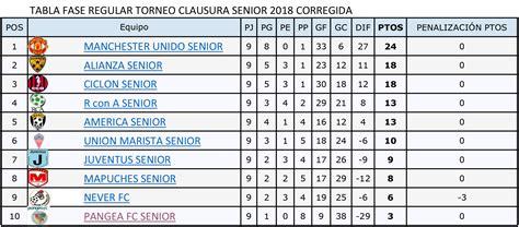 Tabla de posiciones campeonato segunda división 2020. Tabla de posiciones corregida y programación de Playoffs | ligalareina
