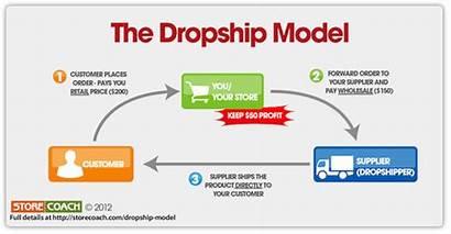 Drop Shipping Dropshipping Ship Business Affiliate Marketing