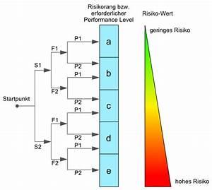 Performance Level Berechnen : der risikograph zur bewertung von risiken ~ Themetempest.com Abrechnung