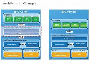 Sap Bpc Business Planning And Consolidation  Tutorial