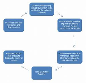 process to claim car insurance bedroom bathroom living With auto claim process