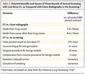 Lung-Cancer Screening with Low-Dose Computed Tomography | NEJM