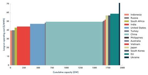 Smart gridsосновы и технологии энергосистем будущего — купить в интернетмагазине