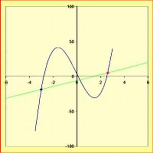 Steigung Einer Parabel Berechnen : analysis ~ Themetempest.com Abrechnung