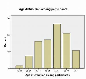 2 4  Bar Chart Showing Age Distribution Among Participants
