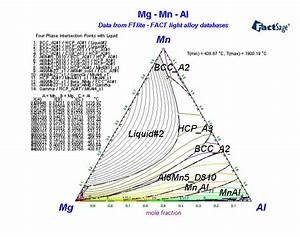 Alloys Of 25 Manganese