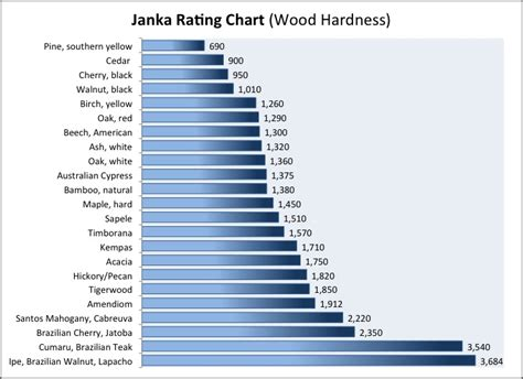 hardwood flooring janka rating hard wood y forum archinect