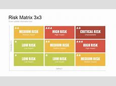 Risk Matrix Template Gallery Template Design Ideas