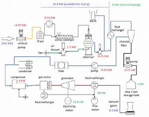 Flow Chart And Energy Balance Of Gasifier N 1