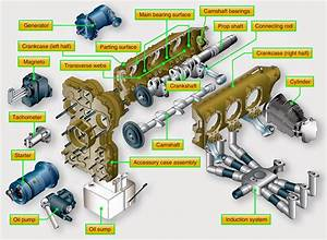 Aircraft Systems  Crankshafts