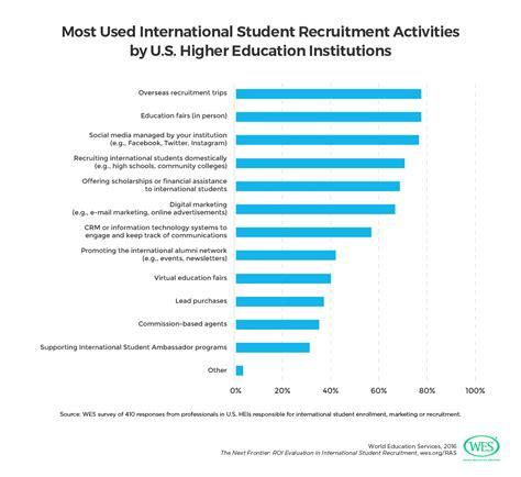 international student recruiter sle resume sports