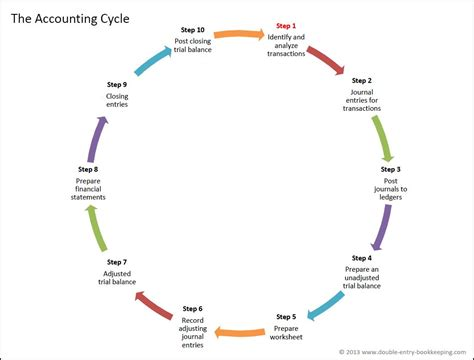 accounting cycle steps entry bookkeeping