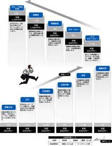 Career Progression Chart Template
