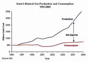 How Qatar got so rich so fast