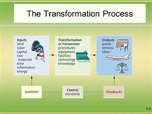 Block Diagram Of Transformation