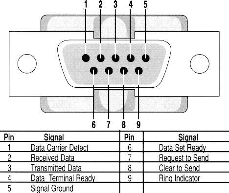 Pinouts Connections Pinout Data Lines