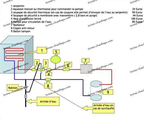installation textes expliquant fonctionnement circulateur d eau pour insert insert forum eau