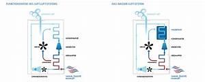 Mobiles Klimagerät Mit Abluftschlauch : amazon ratgeber heimwerken mobile klimager te ~ Eleganceandgraceweddings.com Haus und Dekorationen