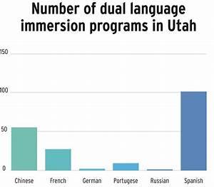 Parents, teachers praise Utah's dual language immersion ...