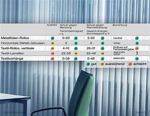 Candela Lumen Tabelle : ergonomie medien didaktik beratung lichtverh ltnisse ~ Markanthonyermac.com Haus und Dekorationen