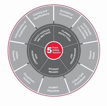 Safety Training Health Policy Mining Wheel Redpath