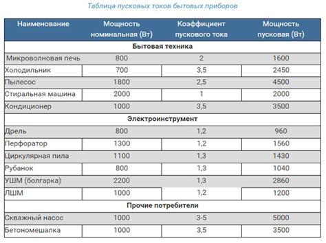 Средняя мощность бытовых электроприборов в квартире — таблица