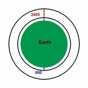 Near Earth Orbiting Satellites