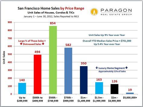 San Francisco Market Is Stuck  San Francisco Realtor