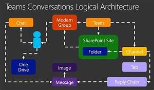 Microsoft Teams Architecture Diagram