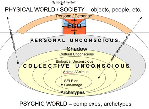 reality diagramming  psyche