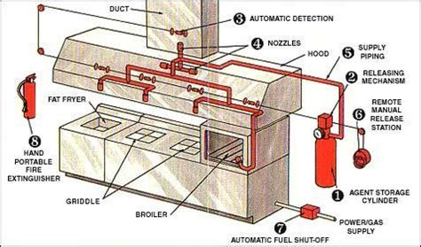 FIRE SUPPRESSION SYSTEM   Kitchen Fire Suppression System