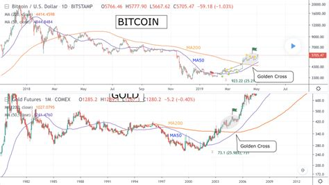 gold futures projects bitcoin price  higher  roughly