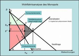 Konsumentenrente Berechnen : vwl 4 5 2 monopol wohlfahrtsanalyse teia ag ~ Themetempest.com Abrechnung