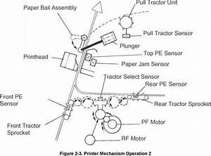 Printer Mechanism Operation - Epson Dfx 8500
