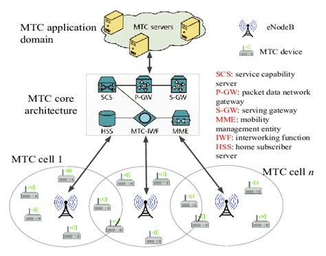 An envisioned MTC architecture by 3GPP [4].   Download ...