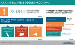 Online Business Degrees | Programs at Accredited Universities